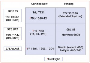 """Figure 2.  Some certified ADS-B """"Out"""" units, UATs, and Certified GPS/WAAS for ADS-B"""