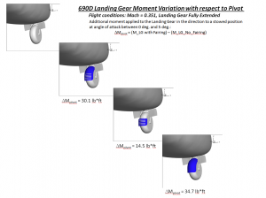 Analysis of various sizes of nose wheel fairing shows lower-drag advantage of smaller louvered design.